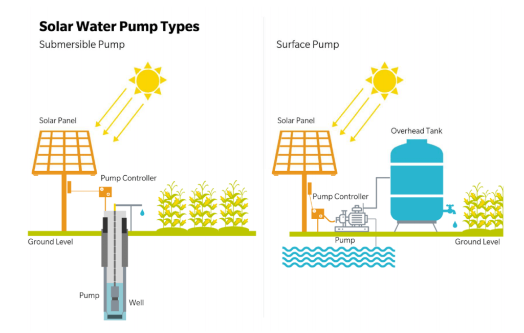 how solar water pumps work infographic